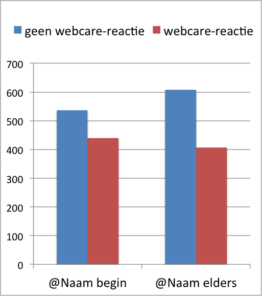at_naam_webcare_reactie
