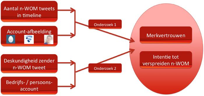 onderzoek_model